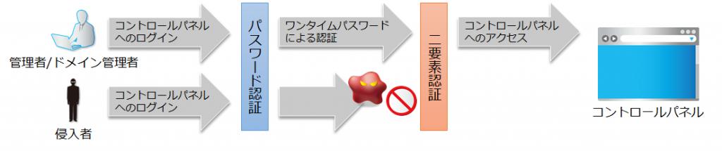 二要素認証を設定している場合の図
